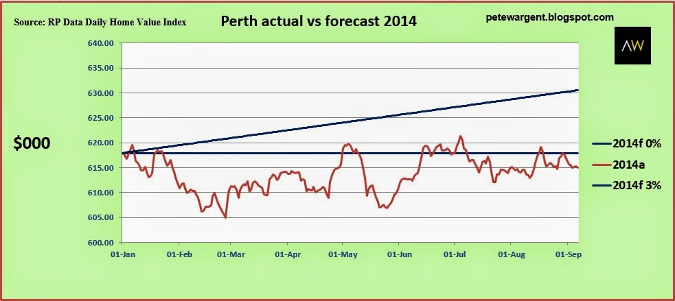 perth actual vs forecast 2014