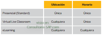 Modalidades de Formación SAP