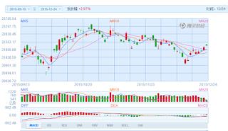 中国株コバンザメ投資 香港ハンセン指数20151224