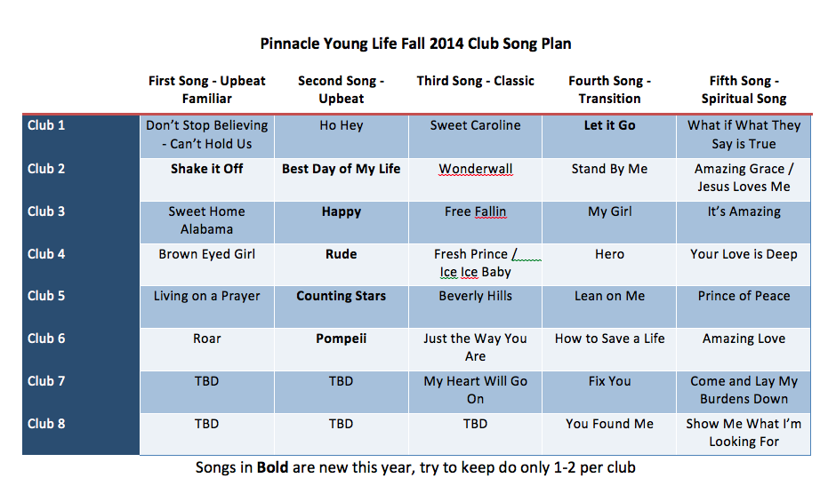 The Young Life Leader Blog: 150+ Young Life Club Songs With ...