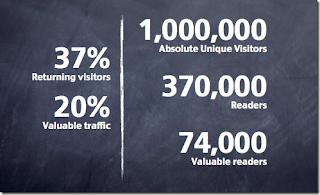 Converting Blog Visitors