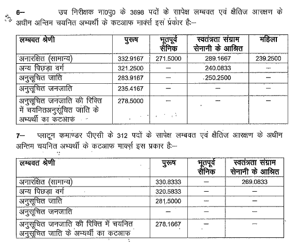 UP Police SI result 2015