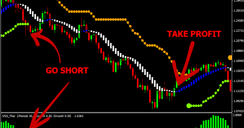 Cara trading forex sederhana