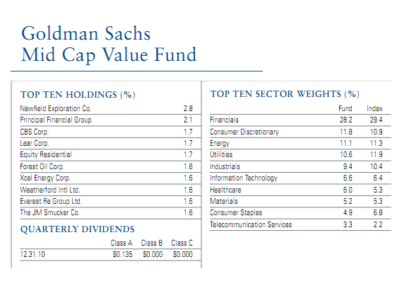 Best 10 Mid Cap Value Stock Mutual Funds 2010 Part 2