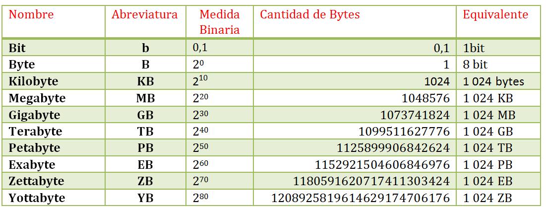 Lo ultimo de la tecnologia tabla de unidades de medida de for Que medidas tienen los colchones