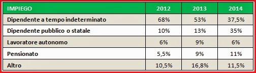 contratti di lavoro italiani
