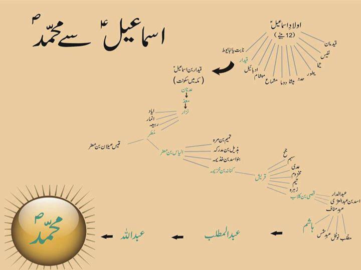 Mojza Hazrat Muhammad