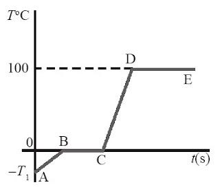 Grafik perubahan temperatur dan berubahan wujud zat pada sebuah es.
