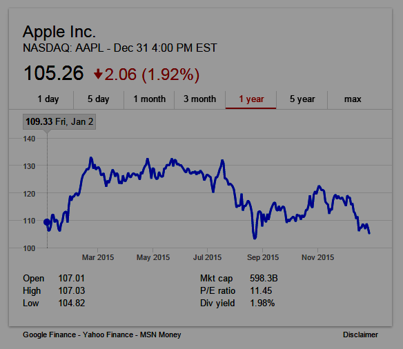 Apple (nasdaq: AAPL) One-year Stock Chart
