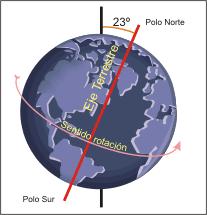 rotació terrestre