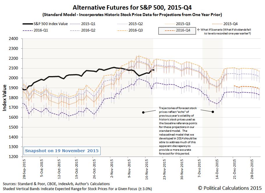 Alternative Futures - S&P 500 - 2015Q4 - Standard Model - Snapshot on 2015-11-19