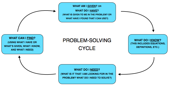 Miss Kopels\' Math Blog!: Problem-Solving Cycle: Tool to Use!