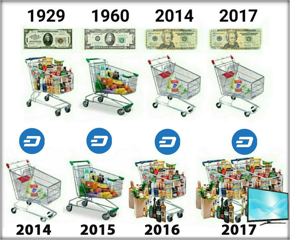 Purchasing Power Trend