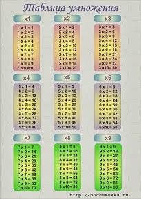 Повторяем таблицу умножения и деления
