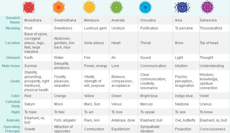 Chakra chart table
