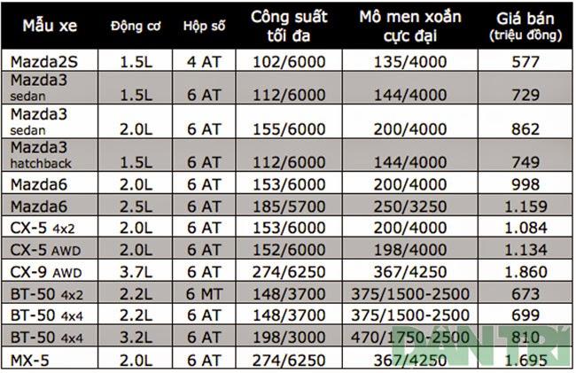 Giá xe Mazda 3, Mazda 6, Mazda CX-5, Mazda BT-50 tại Việt Nam| Bảng giá niêm yết Mazda hoàn toàn mới| Giá xe mazda mới nhất