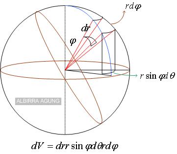 Bimbingan Belajar Sinergi Tempat Les Privat Bandung Matematika Fisika Kimia Les Privat