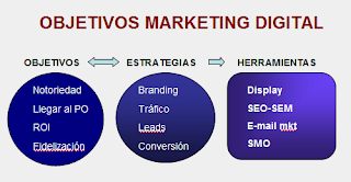 Objetivos, estrategias y marcas del Marketing digital