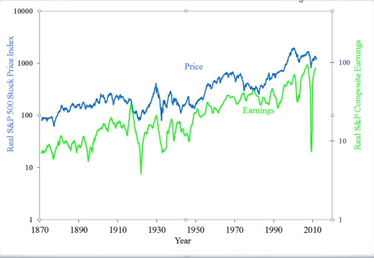 Trading 2011 sp price vs sp real earnings biocorpaavc Image collections