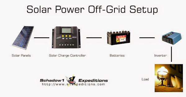 Solar Power Off-Grid - Schadow1 Expeditions