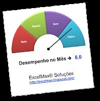 Gráfico, Velocímetro, Excel