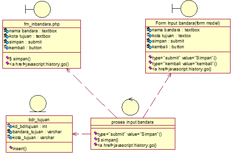 Main Class Diagram input data bandara