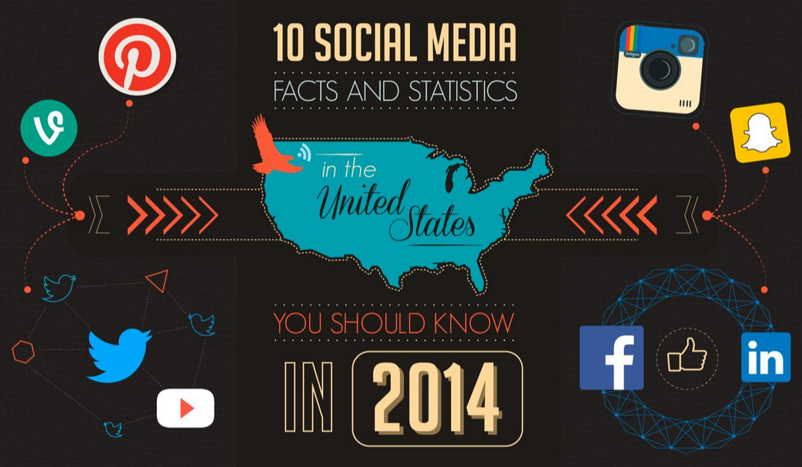 Instagram, Snapchat, Vine, Twitter and Facebook Facts and Stats in USA You Should Know in 2014