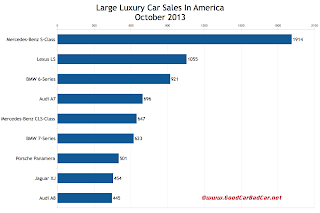 USA large luxury car sales chart October 2013