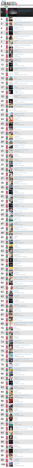 Download 100 อันดับ เพลงไทยที่เพราะและฮิตที่สุด จาก GMM Grammy [Hot New Official Chart] Gmember Chart Top 100 ประจำวันที่ 30 ธันวาคม 2556 [One2Up] 4shared By Pleng-mun.com