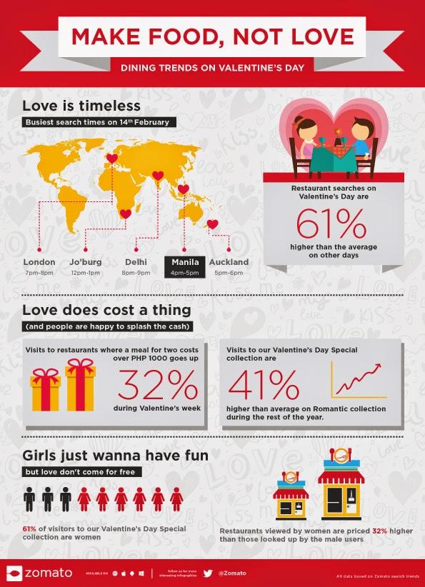 Zomato Valentines Infographic