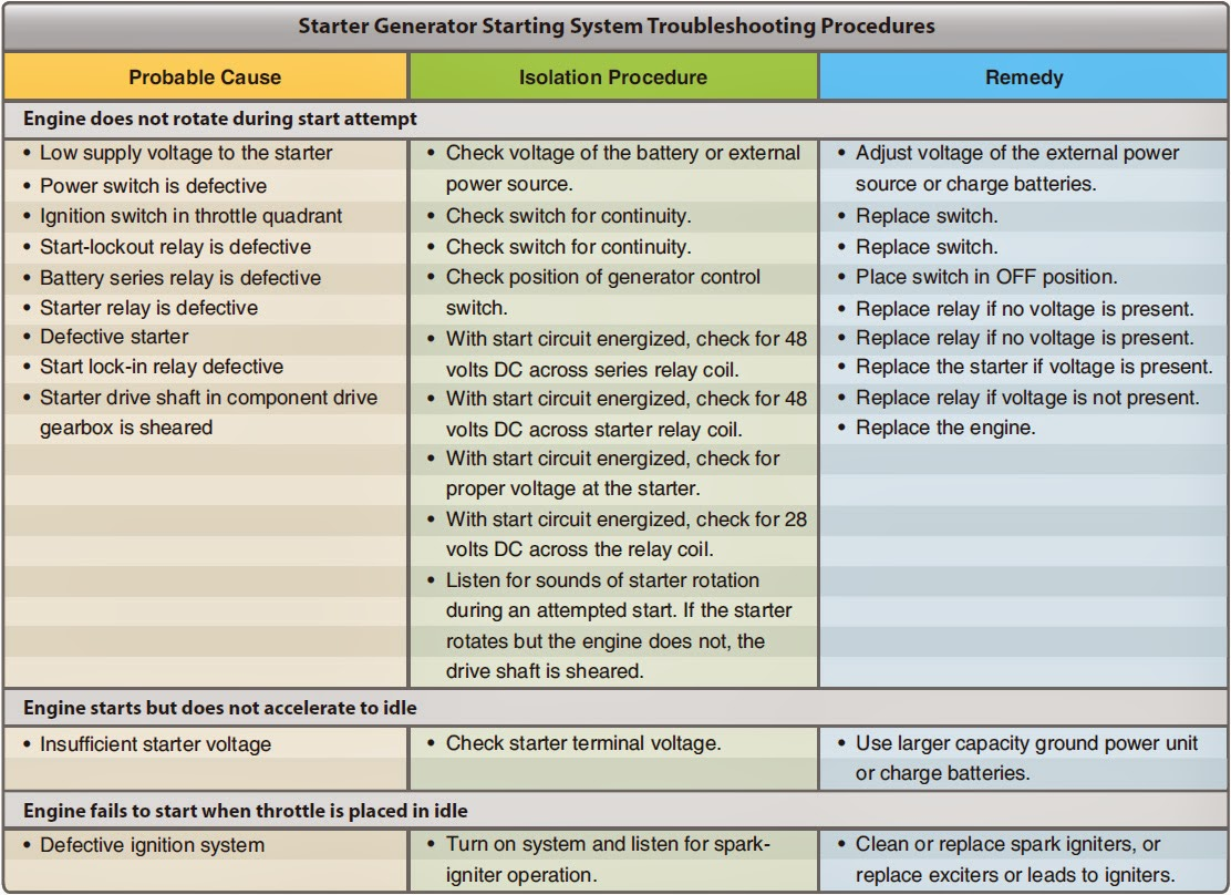 Aircraft Systems  Electric Starting Systems And Starter