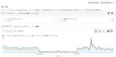 Analytics 3月から5月の3ヶ月間推移