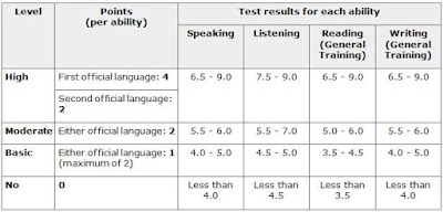 ielts score for Canadian immigration