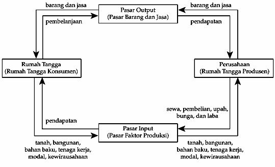 Diagram interaksi antar pelaku ekonomi pengantar ekonomi dan bisnis jadi untuk memenuhi kebutuhannya rumah tangga akan menggunakan pendapatan yang diperolehnya dari perusahaan untuk mengadakan pembelanjaan barang dan jasa ccuart Gallery