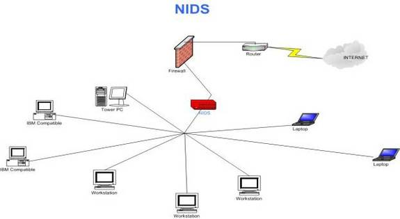 network intrusion detection Network intrusion detection brings a number of new challenges to a packet filtering system, such as flexibility, scalability and robustness.