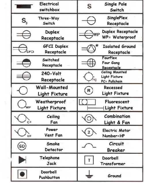 basic electical $ electronic: electrical wiring symbols for home  basic electical $ electronic - blogger