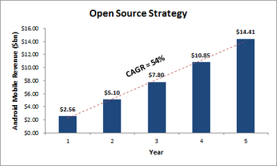 Android Open Source Strategy Revenue
