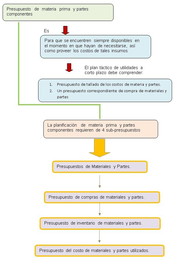 El presupuesto de materias primas y partes componentes.