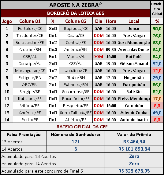 LOTECA 685 - RESULTADOS / RATEIO OFICIAL