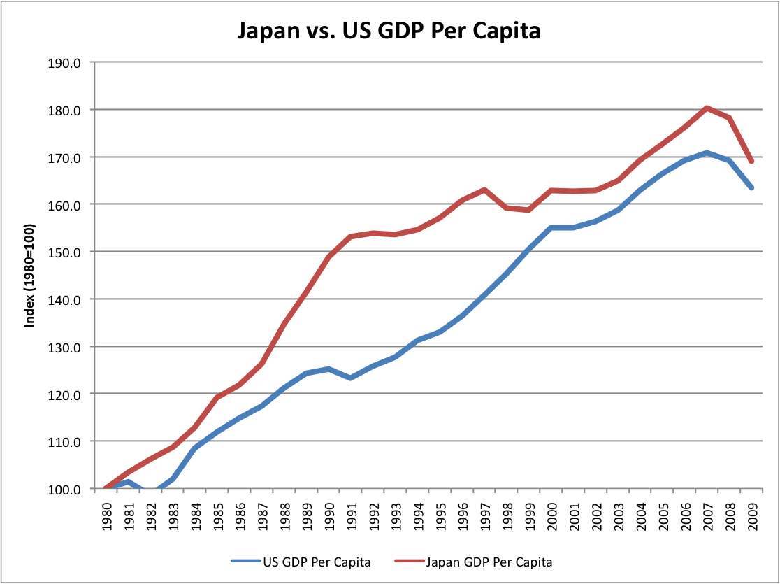 japan gdp The statistic shows the gross domestic product (gdp) in japan from 2012 to 2017 , with projections up until 2022 in 2017, the gross domestic product of japan.