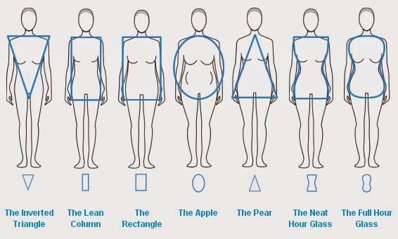 Como Vestir según nuestro Tipo de Cuerpo