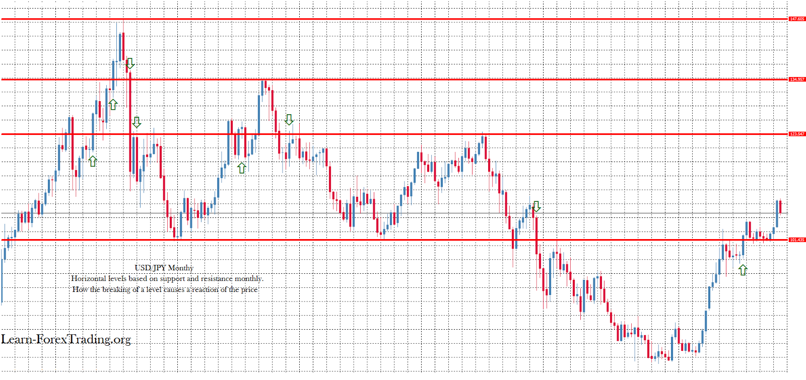 Support and resistance as horizontal lines