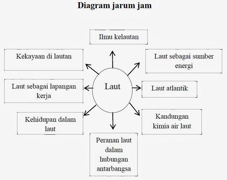 Shine dream tulisan bahasa indonesia 1 membatasi topik lautan dari contoh pembatasan topik dengan menggunakan diagram jarum jam itu anda dapat melihat delapan topik yang lebih terbatas tentang laut ccuart Image collections