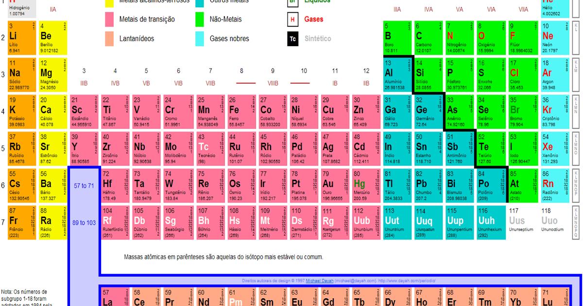 Blog de f sico qu mica do andr tabela peri dica for Ptable tabela periodica