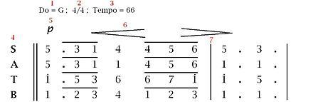 Pengertian Notasi Musik (Notasi Balok dan Angka)
