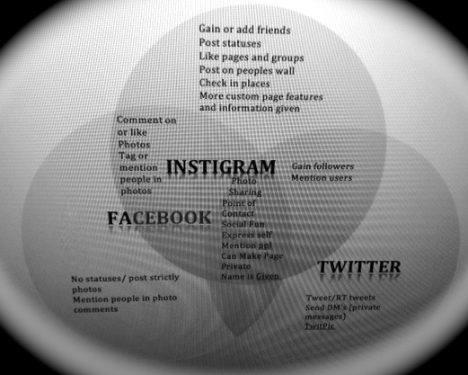 comparison and contrast essay about facebook and twitter Rani molla is a bloomberg gadfly columnist using data visualizations to cover  corporations and markets she previously worked for the wall.