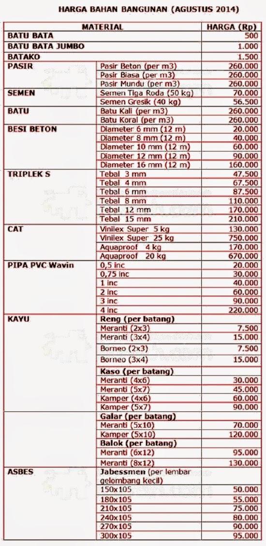 Daftar Harga Material Bangunan Agustus 2014