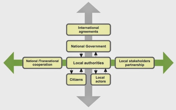multilevel governance Mlgwatch multi level governance watch mlgwatch is a gathering place for ongoing research on governance-related topicsmlgwatch provides information on publications, workshops, conferences, and data aiming to serve as a resource for those working on multilevel governance.