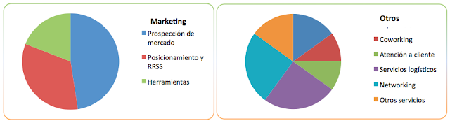 marketing emprendedor