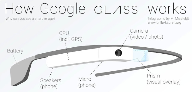 Google 眼鏡基本架構